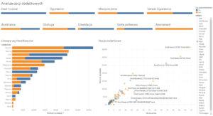 Dashboard Tableau - analiza opcji
